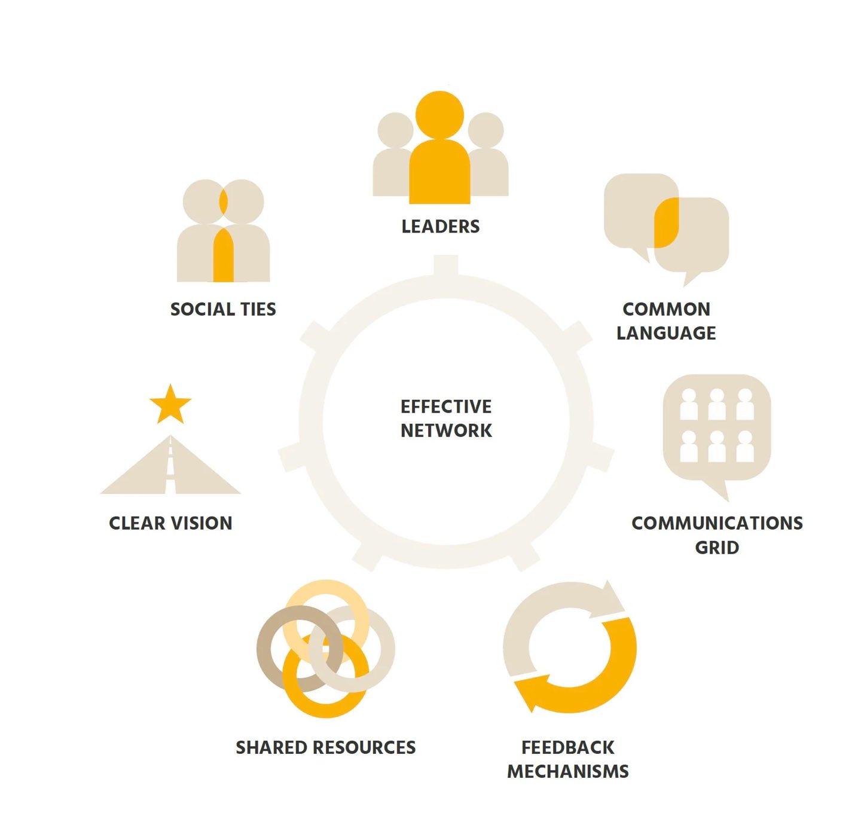 7-Elements-Network-Building-Diagram